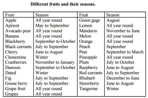 different fruits and the seasons